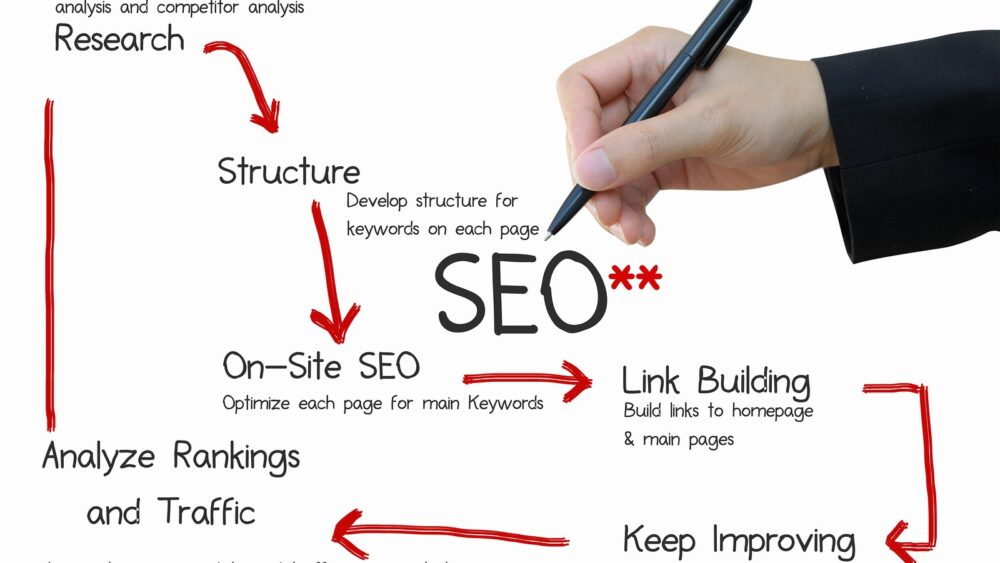 Secret of Successful SEO